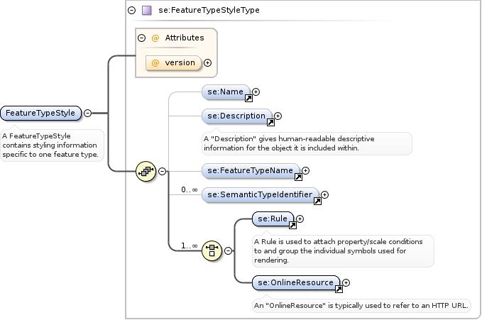 Schema documentation for featurestylexsd diagram ccuart Images