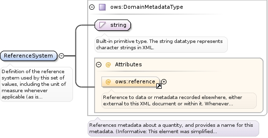 Schema documentation for owsDomainType xsd