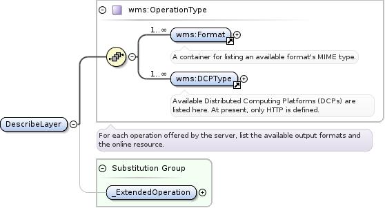 Schema documentation for sldcapabilitiesxsd diagram ccuart Choice Image